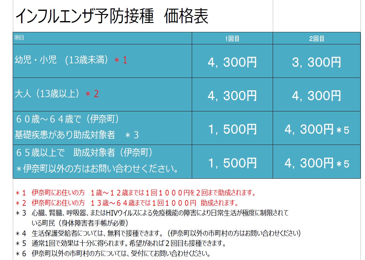 インフルエンザ予防接種価格